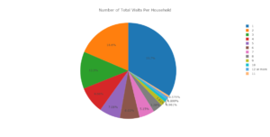Frequency of use report- House of Friendship